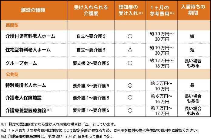 """要介護""""状態の方を対象とした施設の表"""